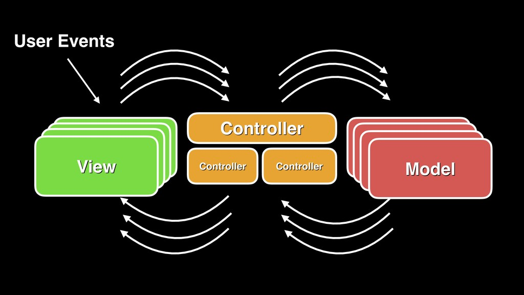 View Controller Model User Events View View Vie...