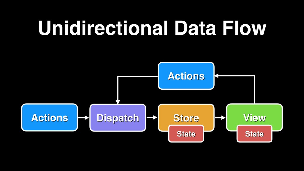 View Actions Dispatch Store Actions Unidirectio...