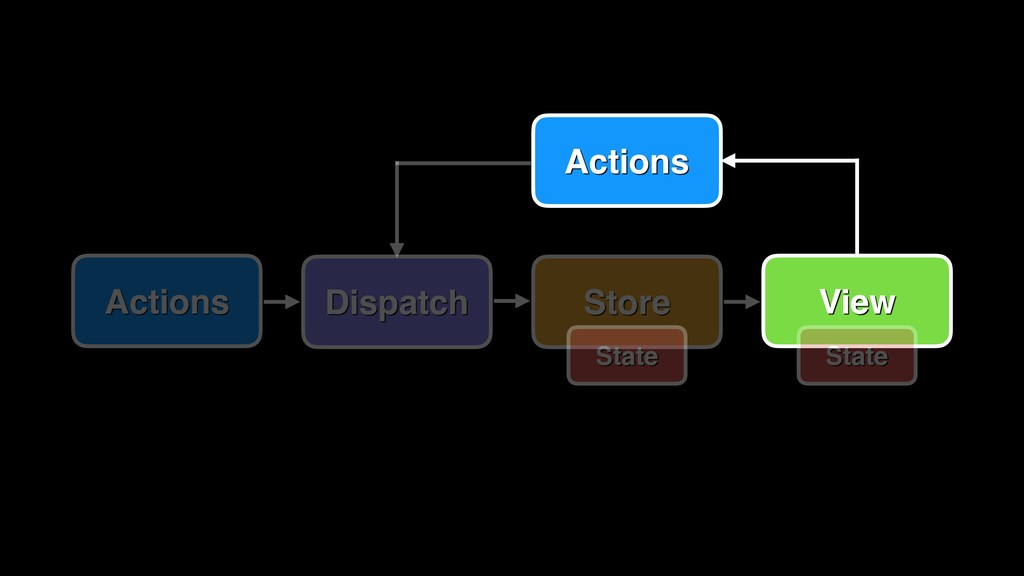 View Actions Dispatch Store Actions State State