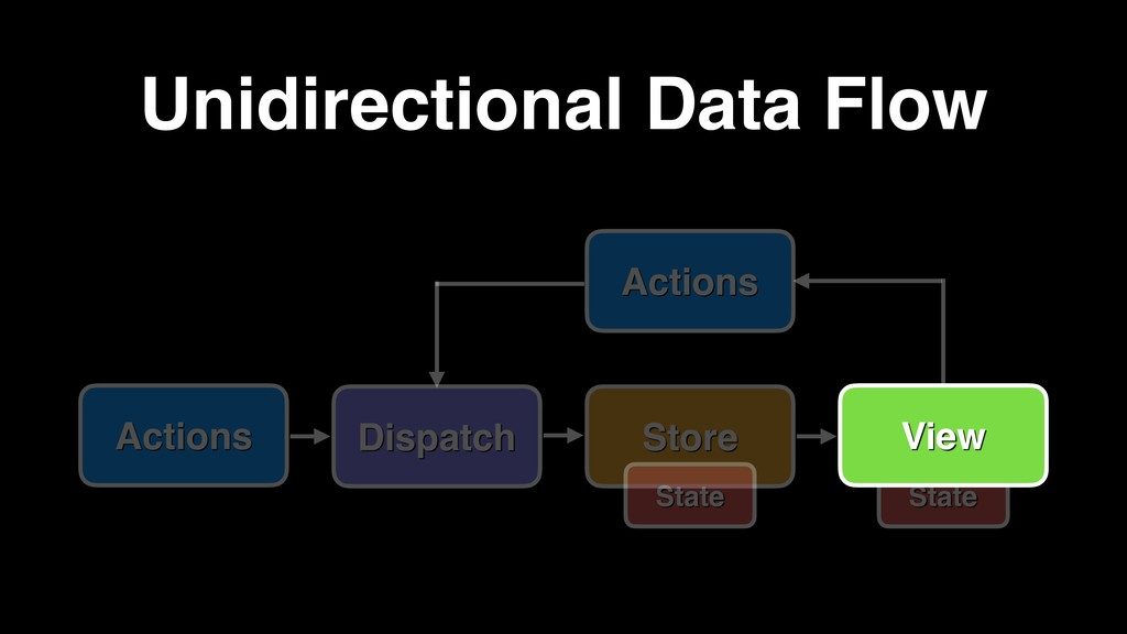 Actions Dispatch Store Actions Unidirectional D...