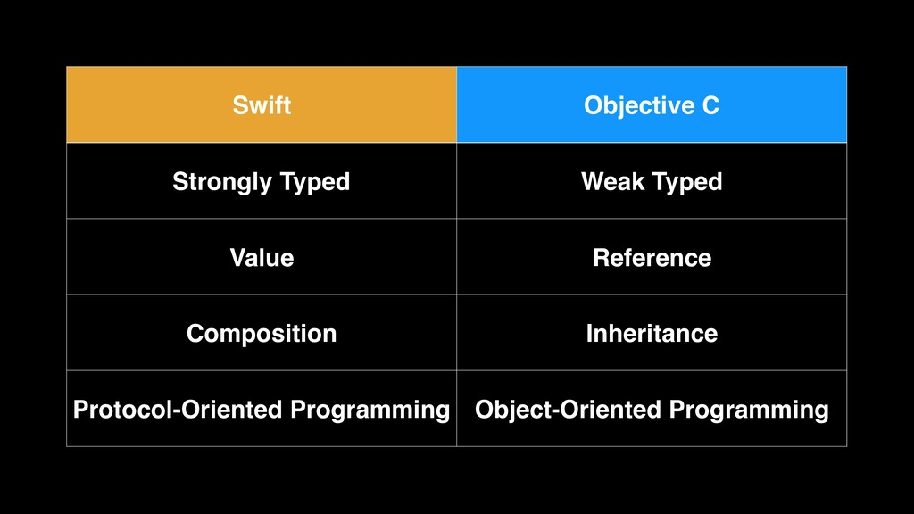 Swift Objective C Strongly Typed Weak Typed Val...