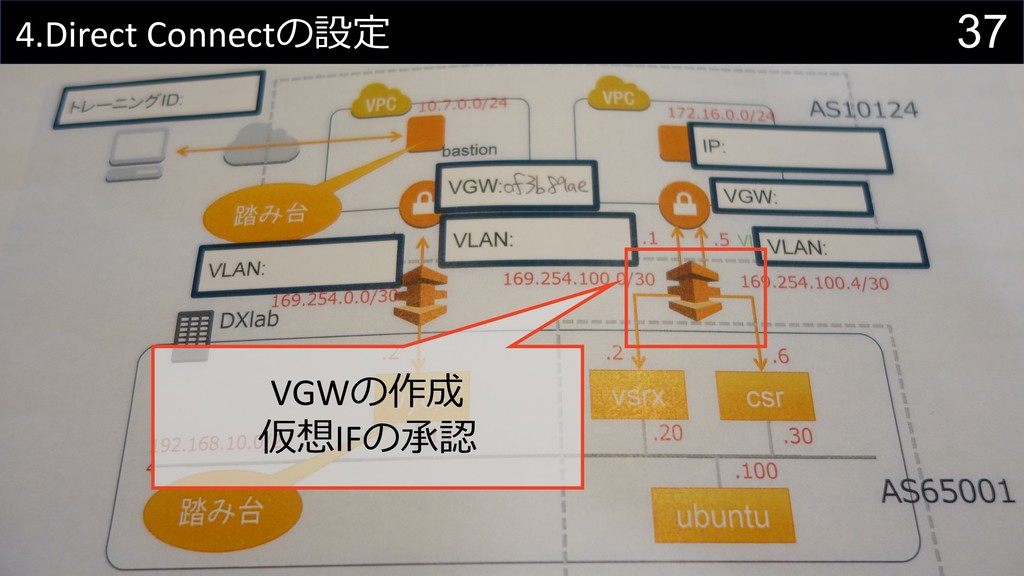 37 4.Direct Connect VGW IF