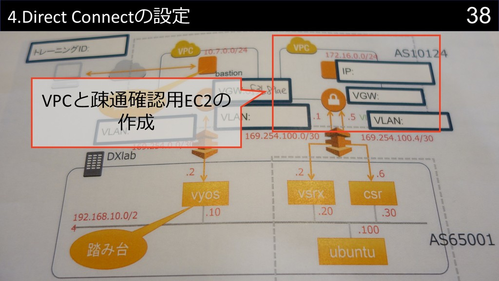 38 4.Direct Connect VPC EC2