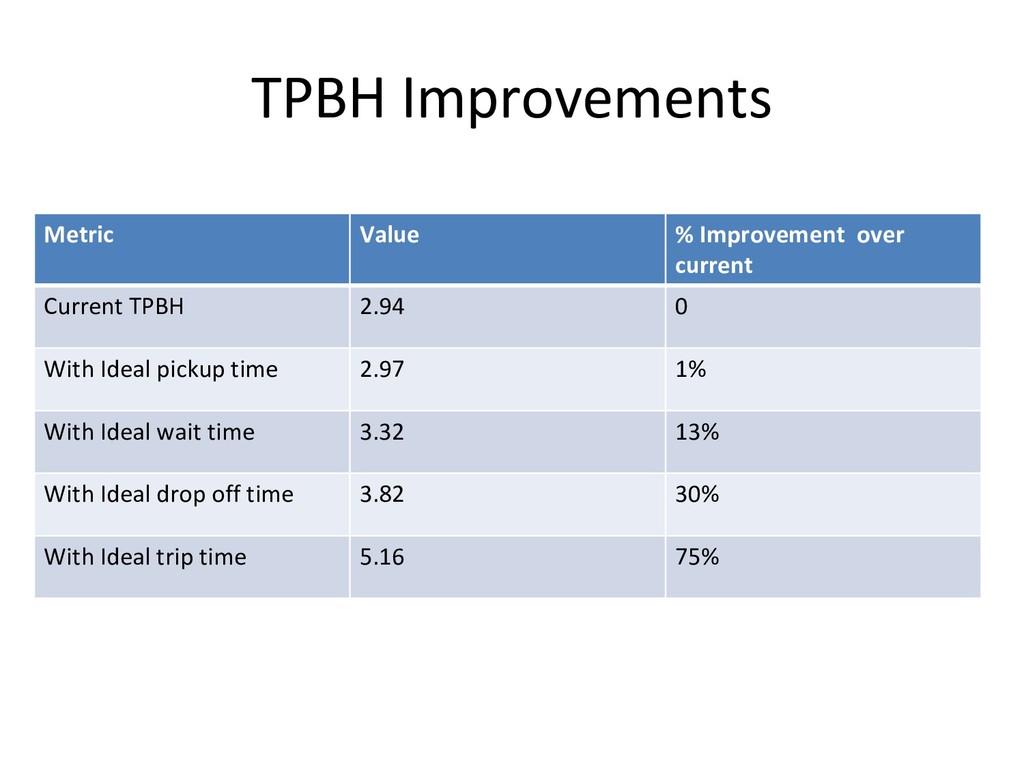 TPBH Improvements Metric Value % Improvement ov...