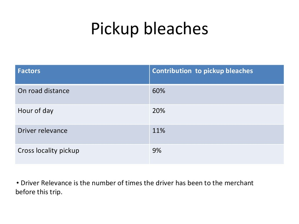 Pickup bleaches Factors Contribution to pickup ...