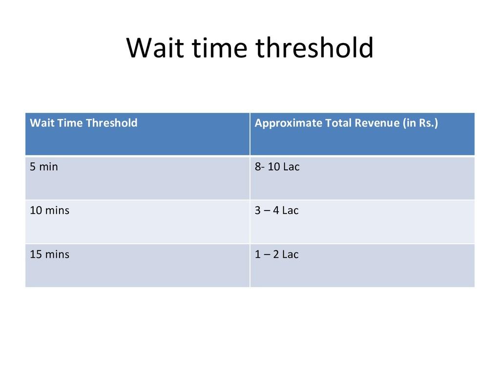 Wait time threshold Wait Time Threshold Approxi...