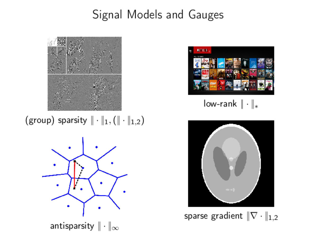 Signal Models and Gauges (group) sparsity || · ...