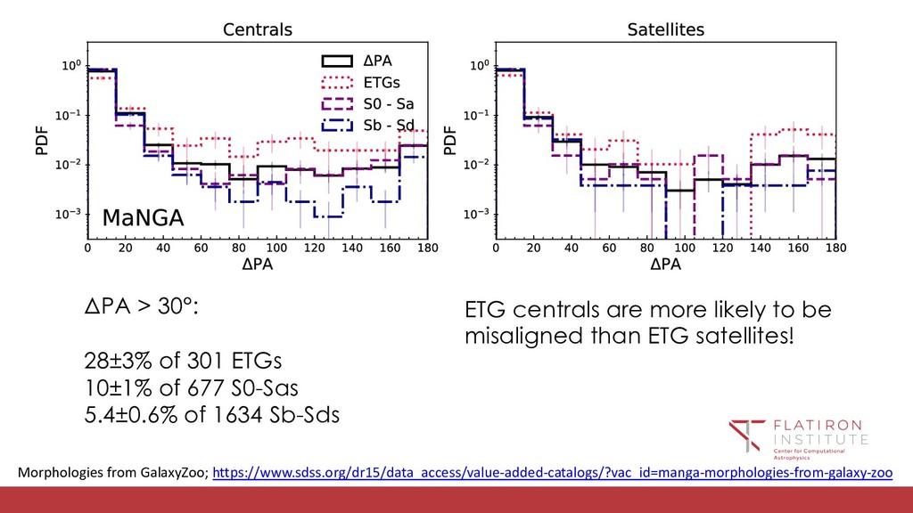 ΔPA > 30°: 28±3% of 301 ETGs 10±1% of 677 S0-Sa...