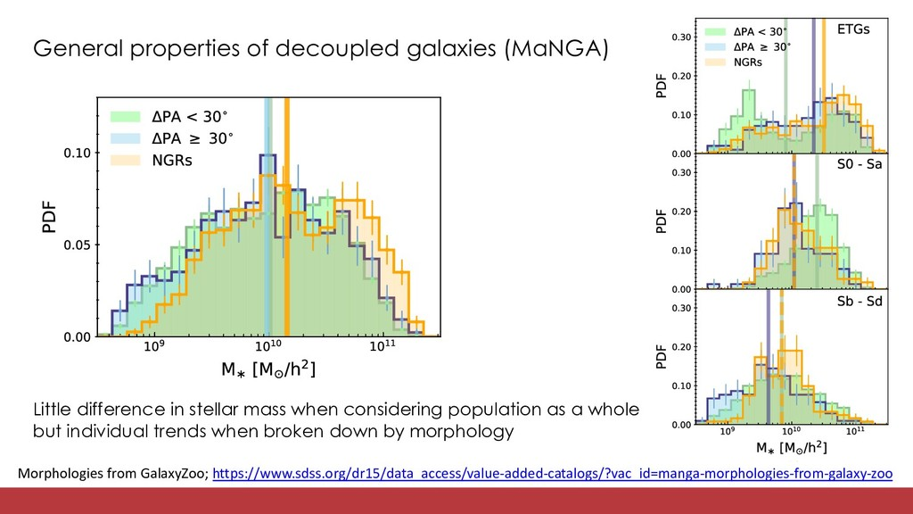 General properties of decoupled galaxies (MaNGA...