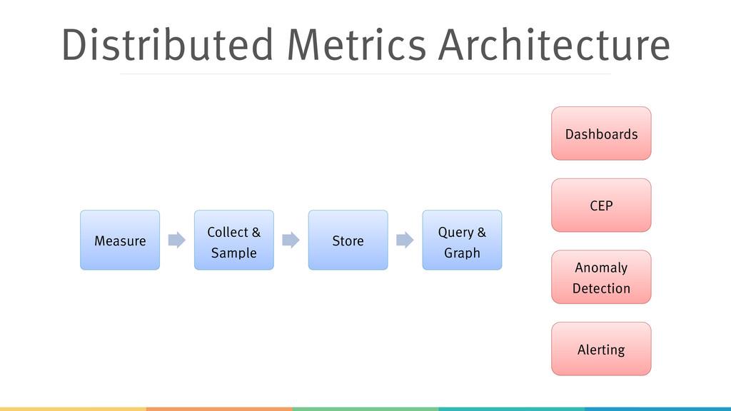 Distributed Metrics Architecture Measure Collec...