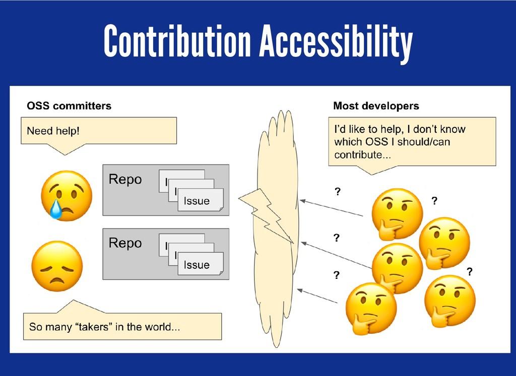 Contribution Accessibility Contribution Accessi...