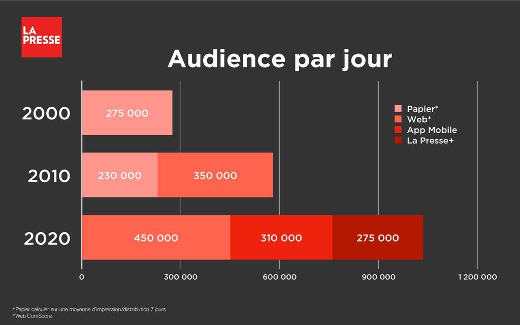 Audience par jour 2000 2010 2020 0 300 000 600 ...