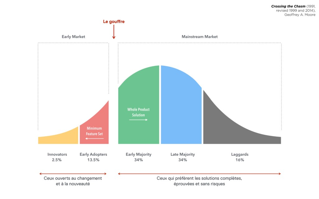 Crossing the Chasm (1991, revised 1999 and 2014...
