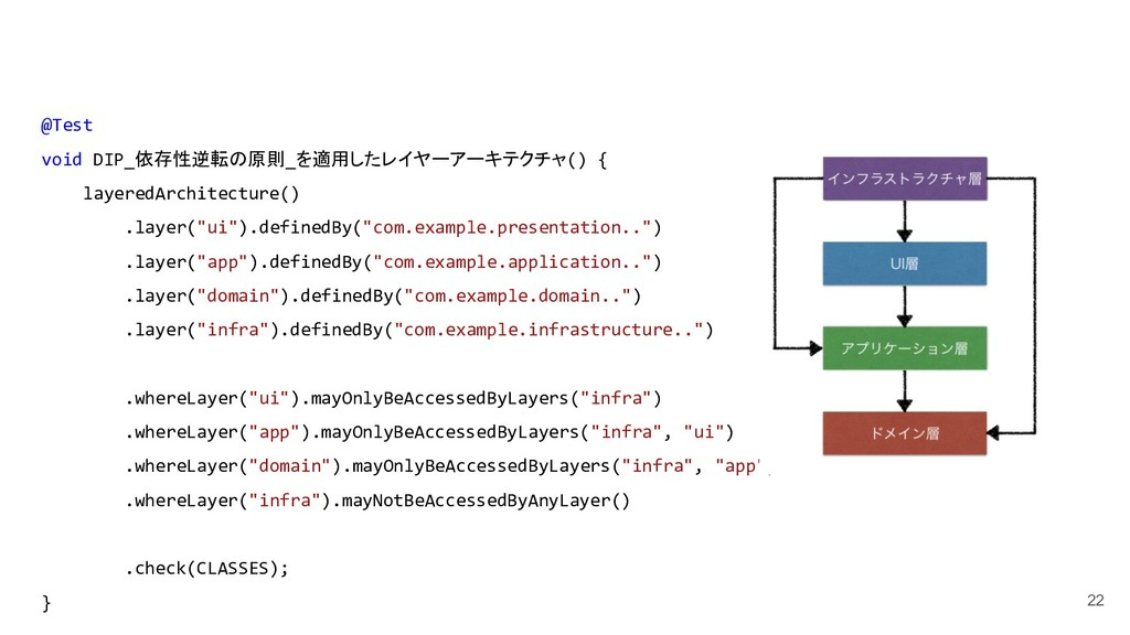 22 @Test void DIP_依存性逆転の原則_を適用したレイヤーアーキテクチャ() {...