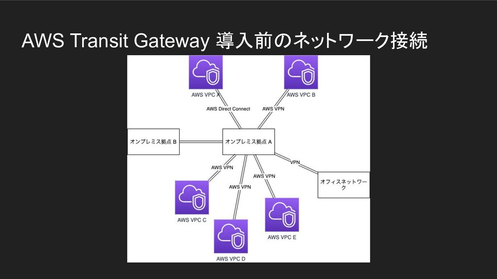 AWS Transit Gateway 導入前のネットワーク接続