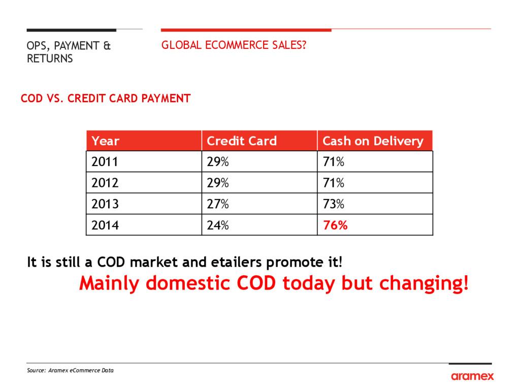 COD VS. CREDIT CARD PAYMENT Source: Aramex eCom...