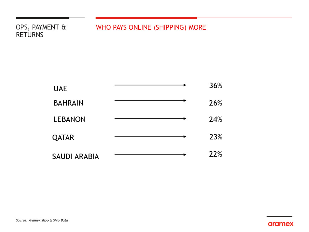 WHO PAYS ONLINE (SHIPPING) MORE Source: Aramex ...