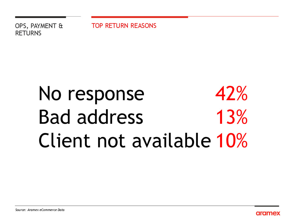 TOP RETURN REASONS Source: Aramex eCommerce Dat...
