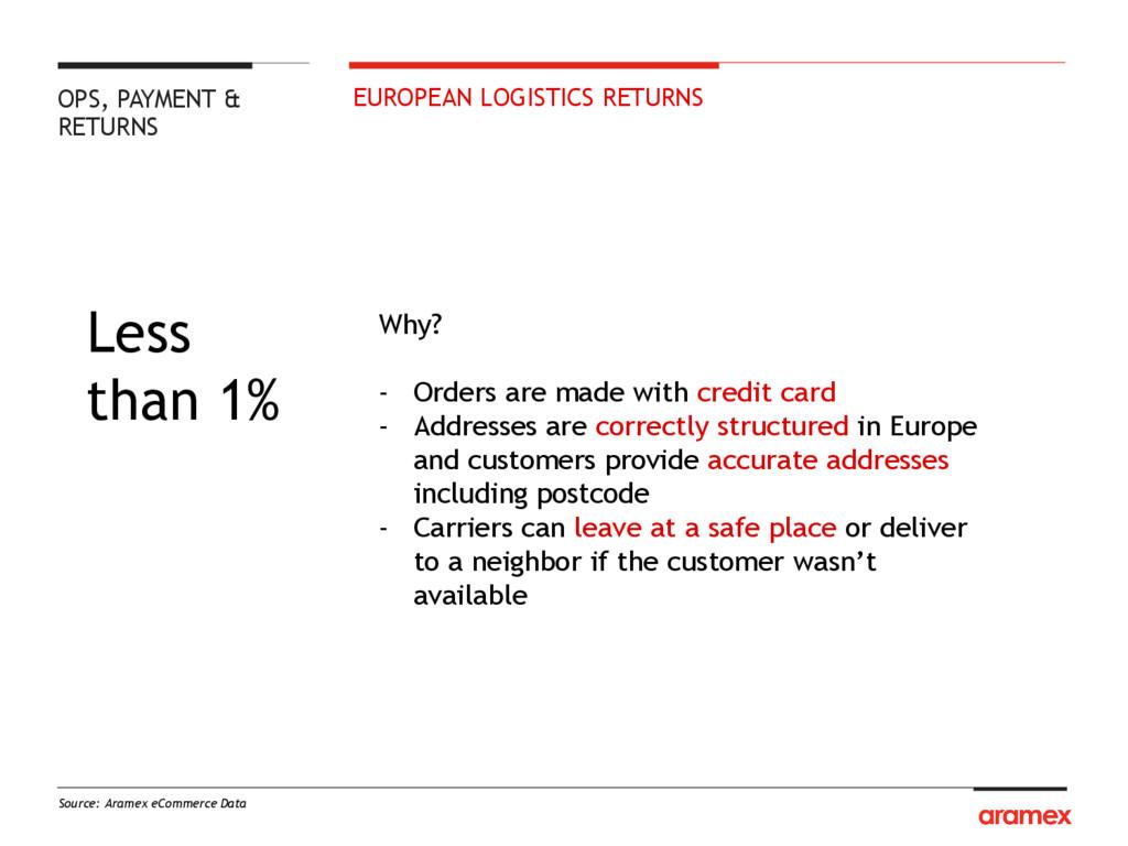 EUROPEAN LOGISTICS RETURNS Source: Aramex eComm...