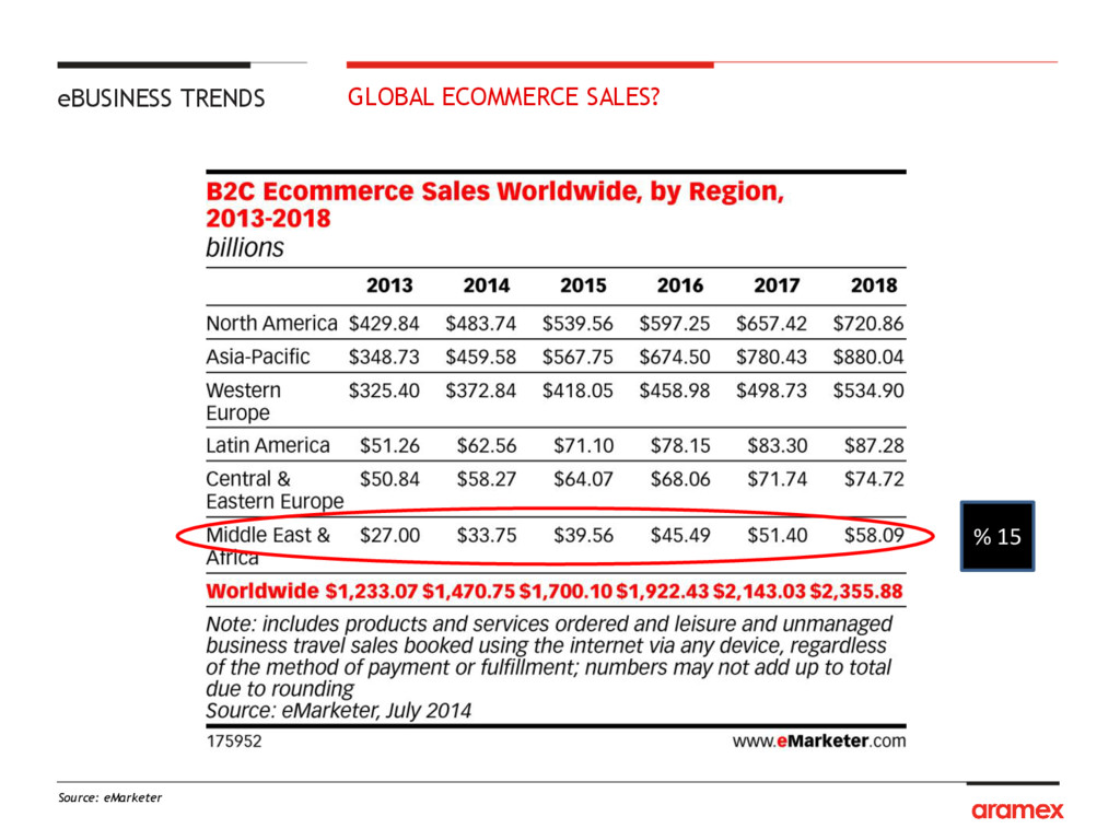% 15 GLOBAL ECOMMERCE SALES? eBUSINESS TRENDS S...