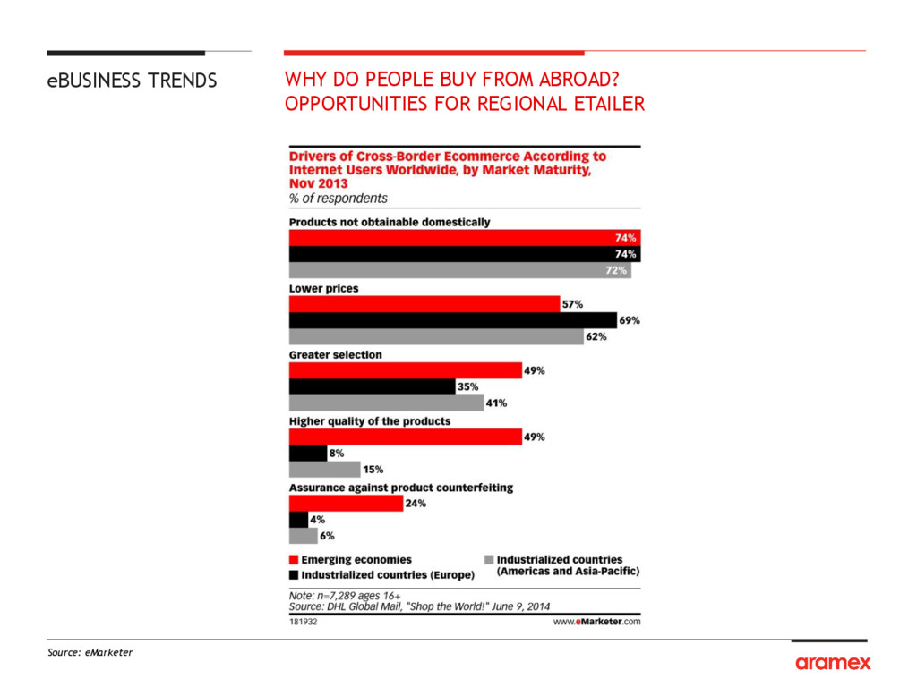 Source: eMarketer WHY DO PEOPLE BUY FROM ABROAD...