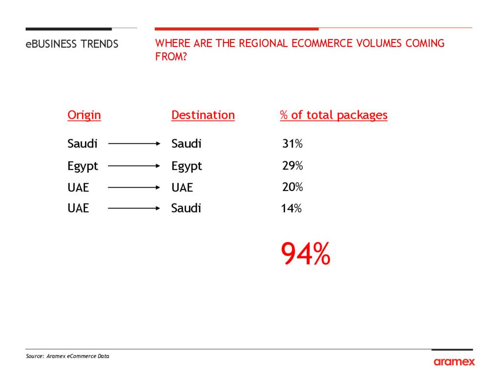 Source: Aramex eCommerce Data 31% Saudi 94% Sau...
