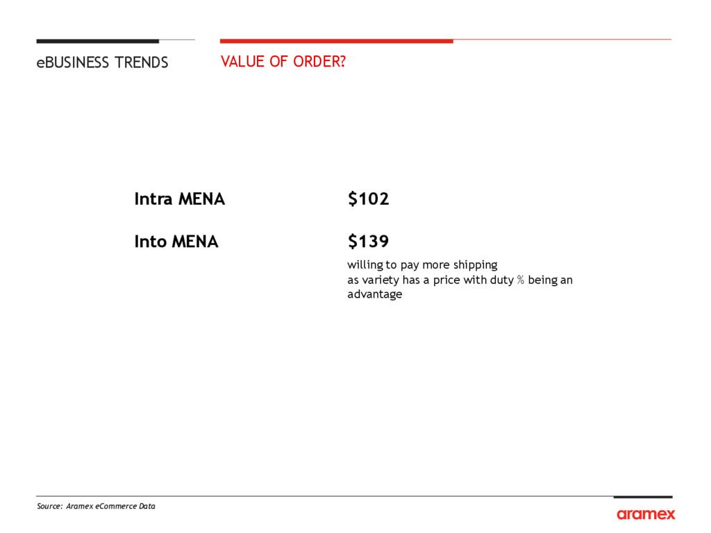 Source: Aramex eCommerce Data Intra MENA $102 I...
