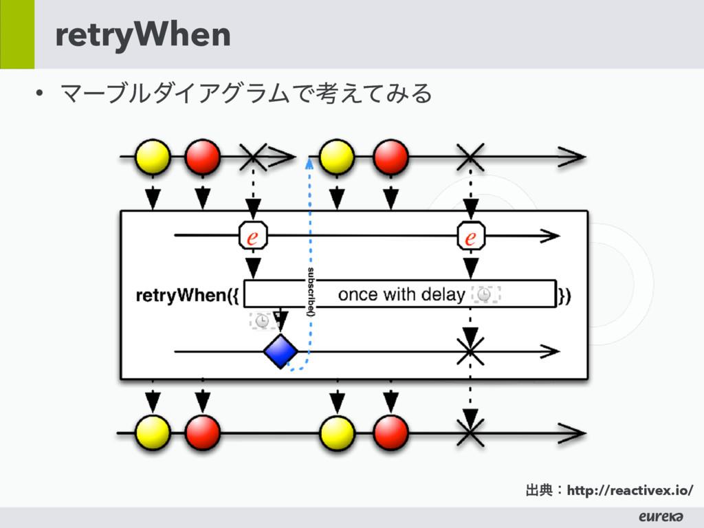 retryWhen • ϚʔϒϧμΠΞάϥϜͰߟ͑ͯΈΔ ग़యɿhttp://reactive...