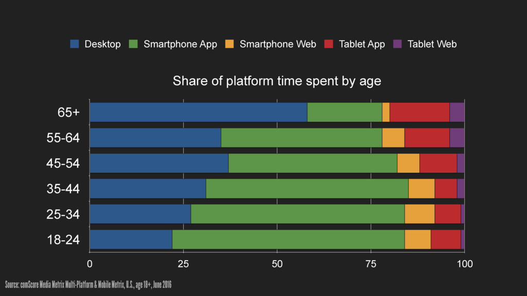Share of platform time spent by age 65+ 55-64 4...