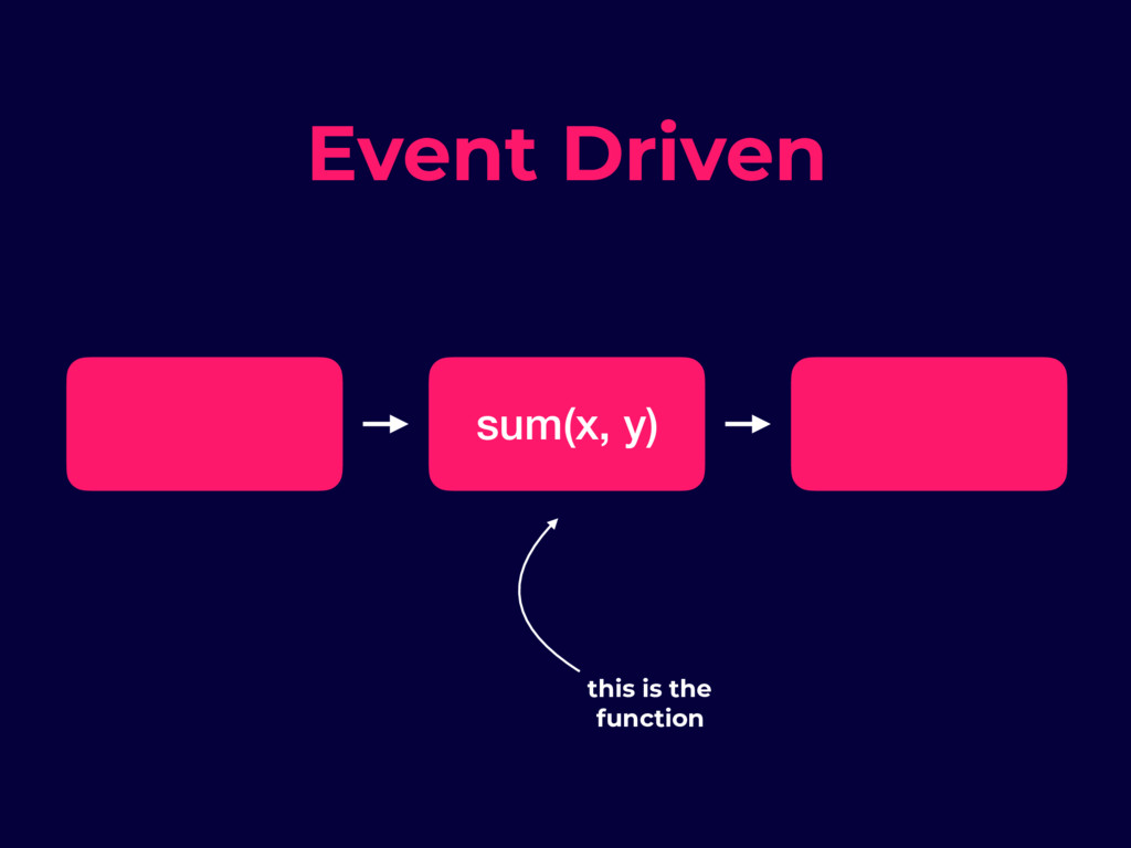 sum(x, y) this is the function Event Driven