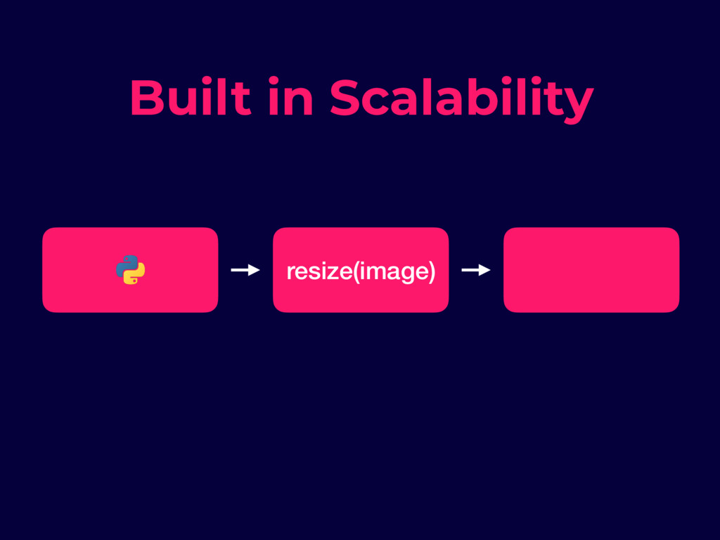 resize(image) Built in Scalability