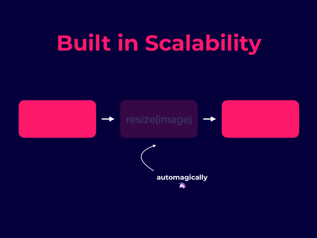 resize(image) Built in Scalability automagicall...