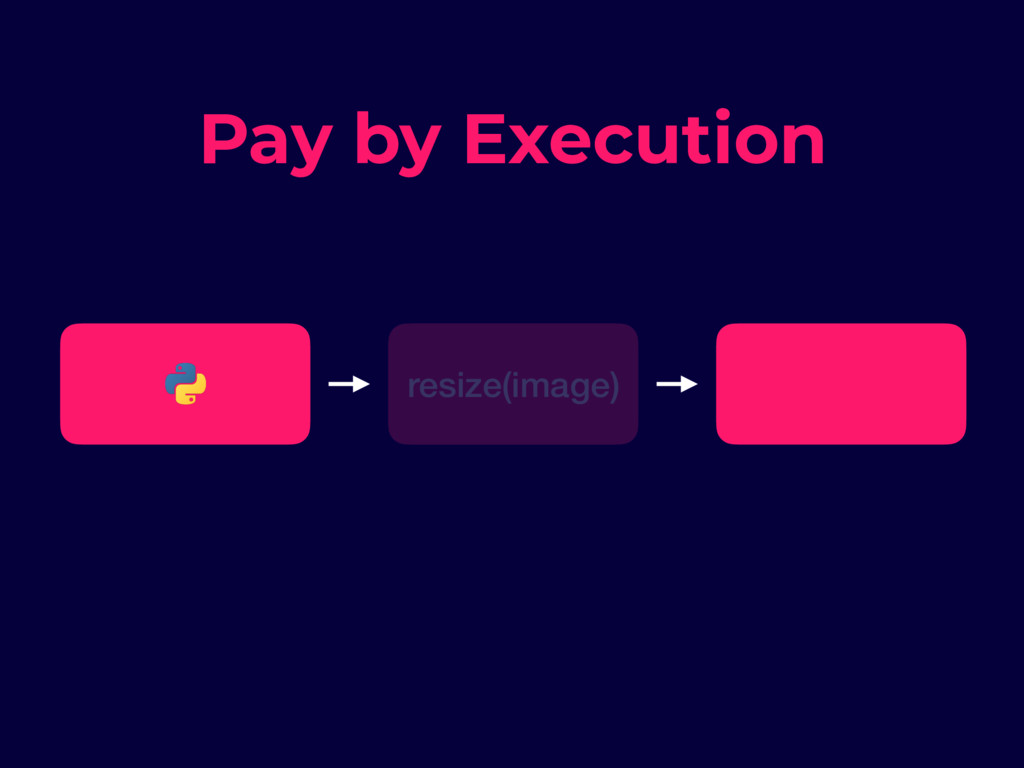 resize(image) Pay by Execution