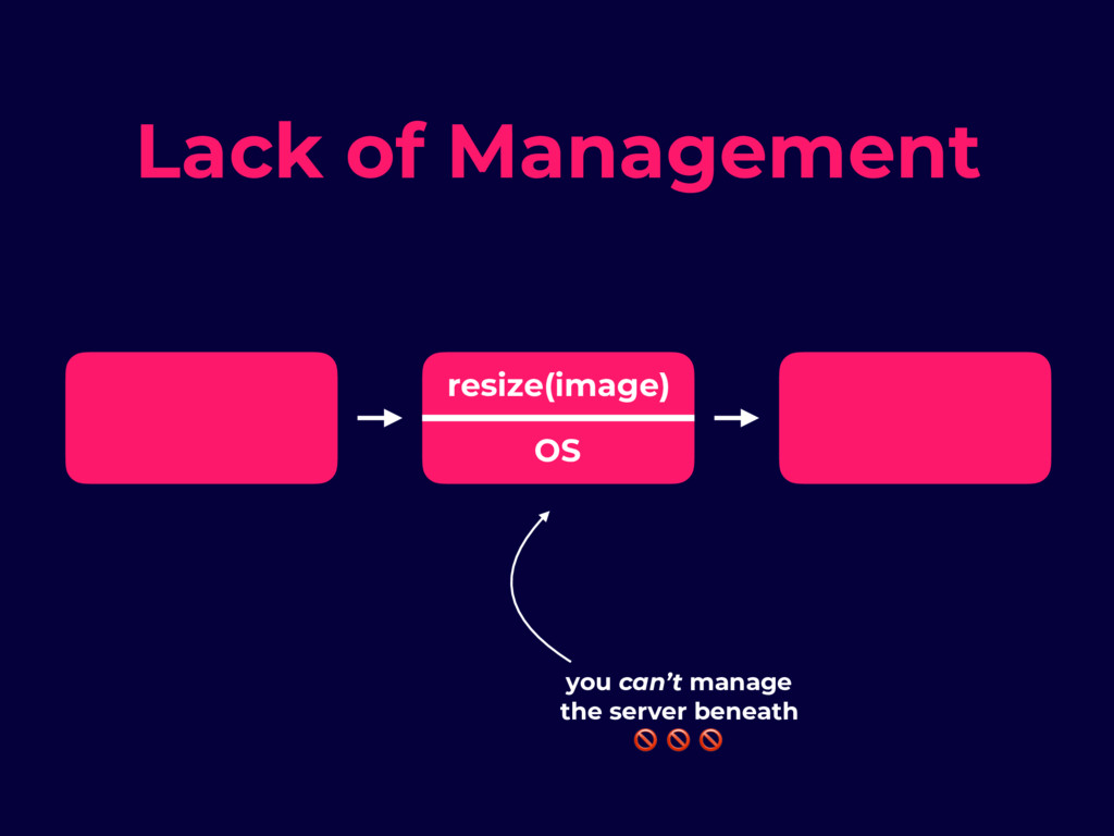 Lack of Management resize(image) OS you can't m...