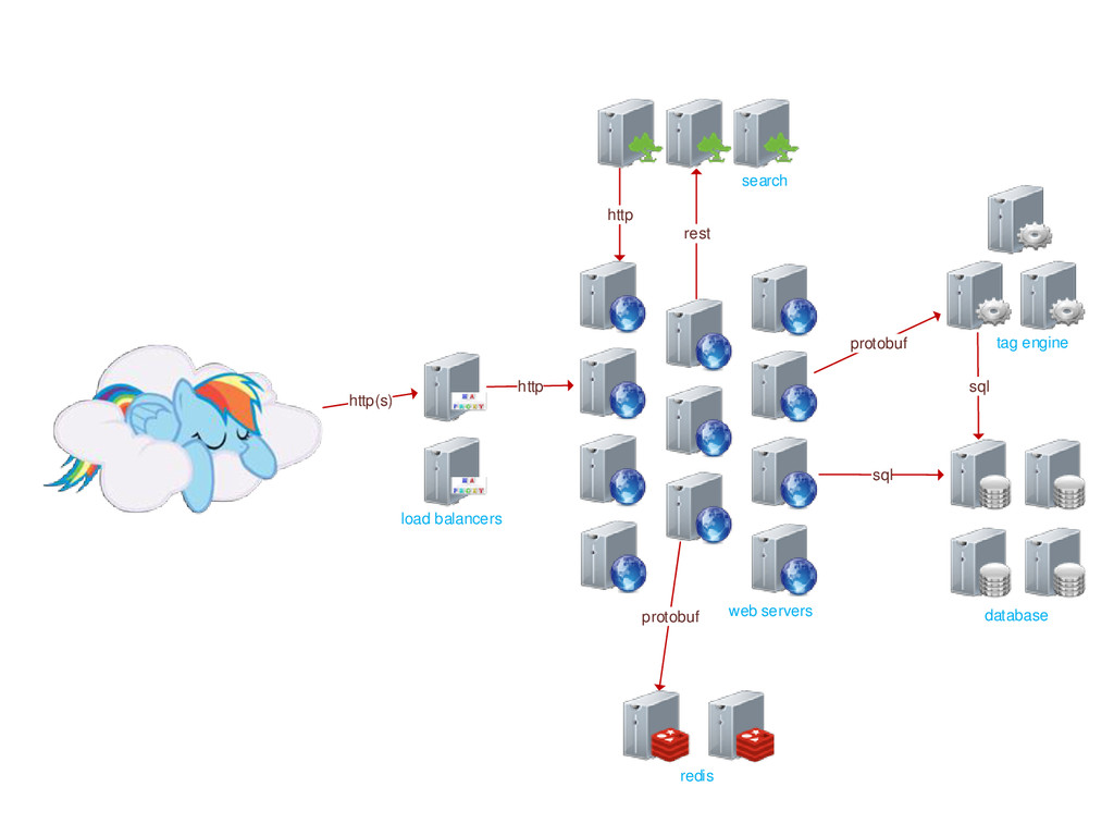 web servers load balancers redis search databas...