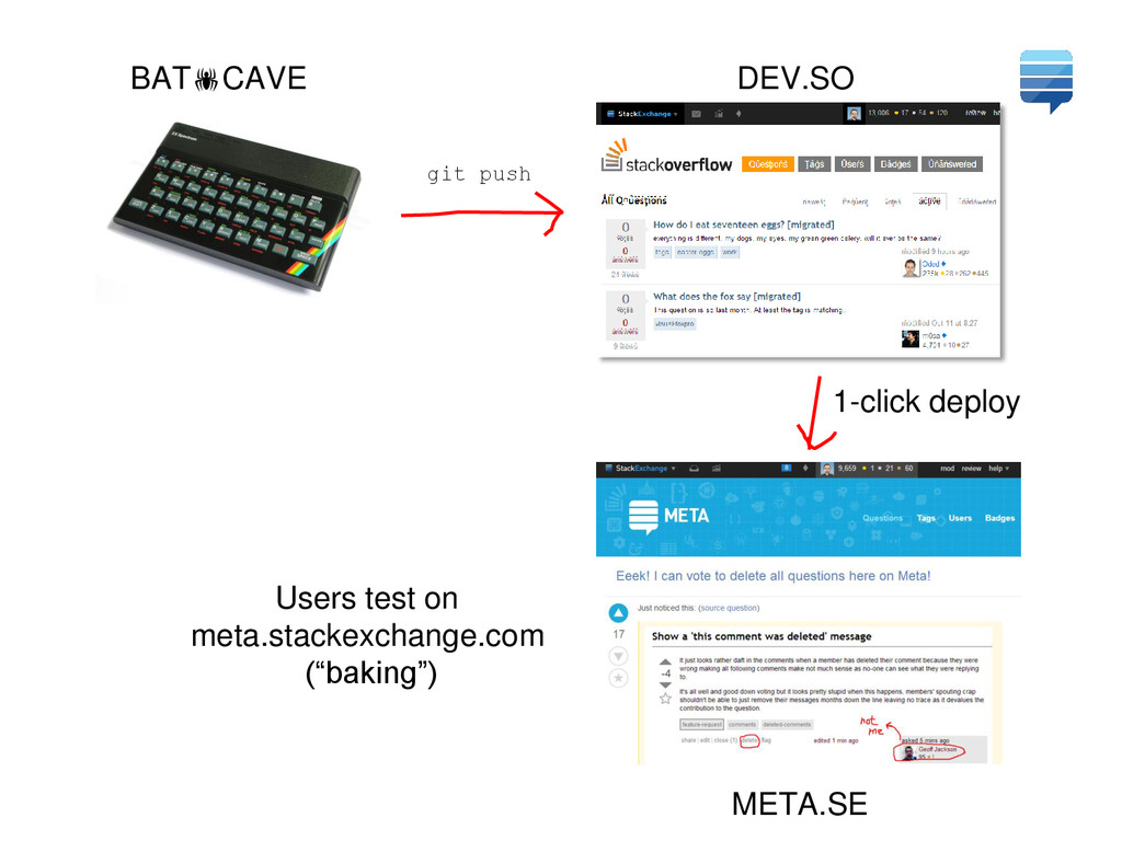 BATCAVE DEV.SO META.SE 1-click deploy Users te...