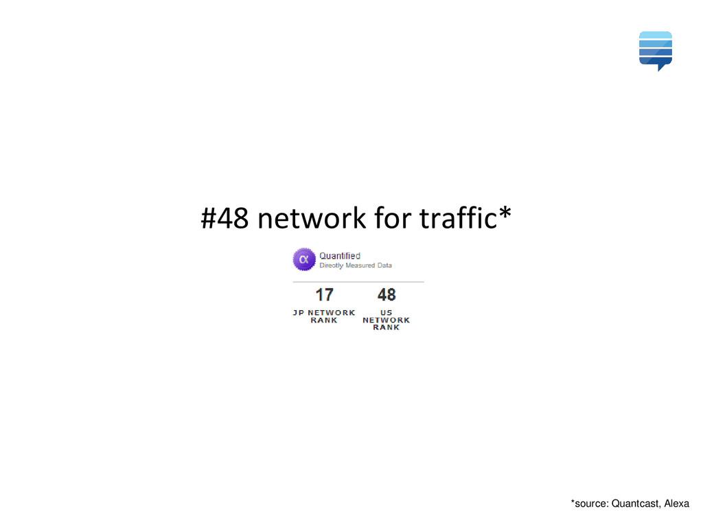 #48 network for traffic* *source: Quantcast, Al...
