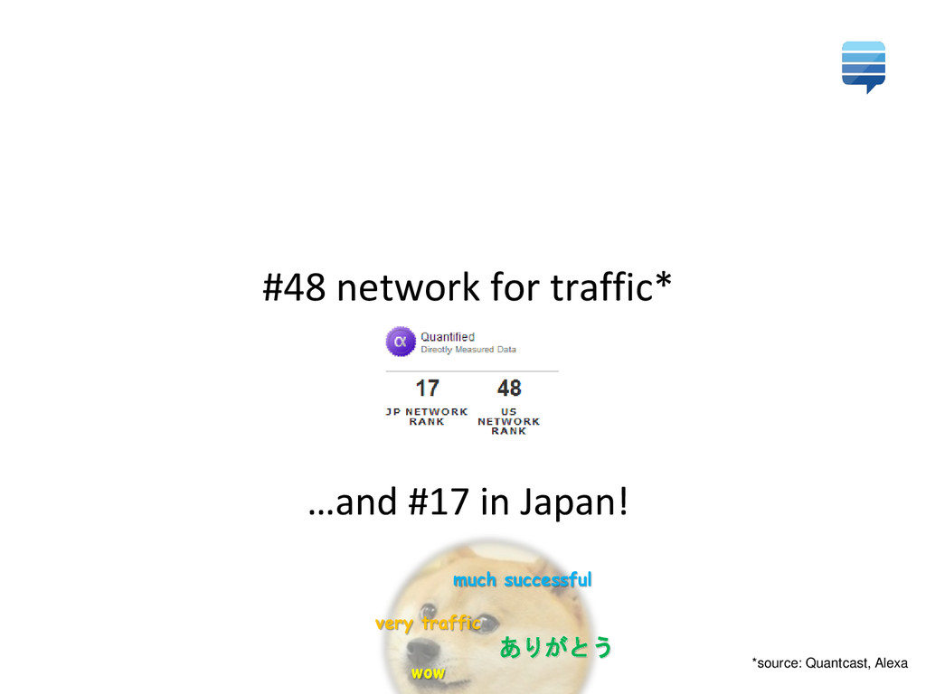 #48 network for traffic* …and #17 in Japan! *so...