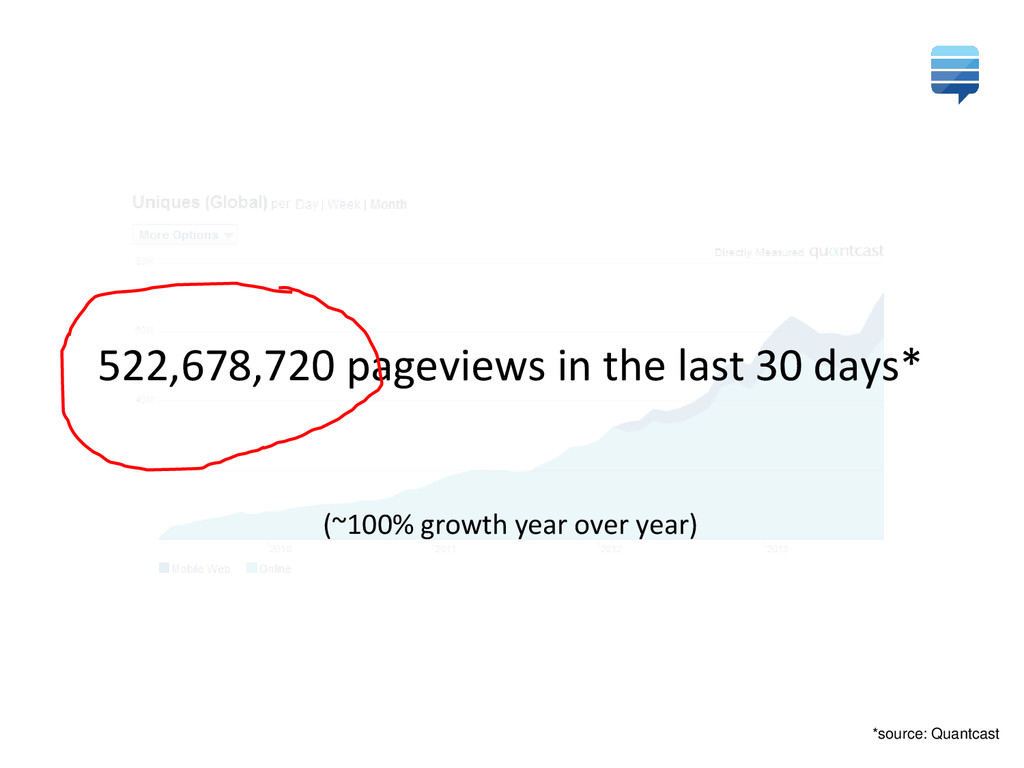 522,678,720 pageviews in the last 30 days* (~10...