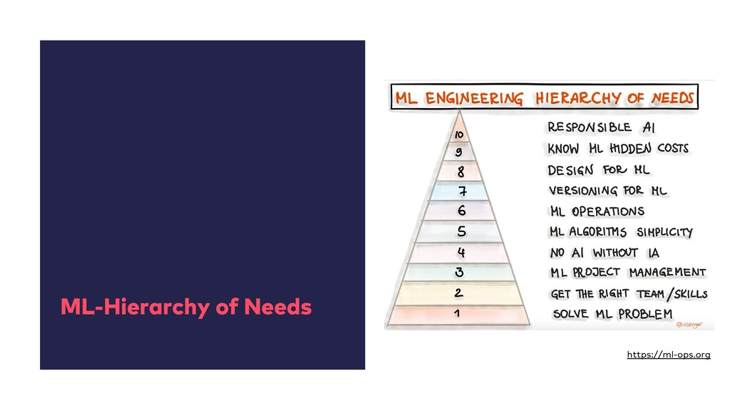 ML-Hierarchy of Needs https://ml-ops.org