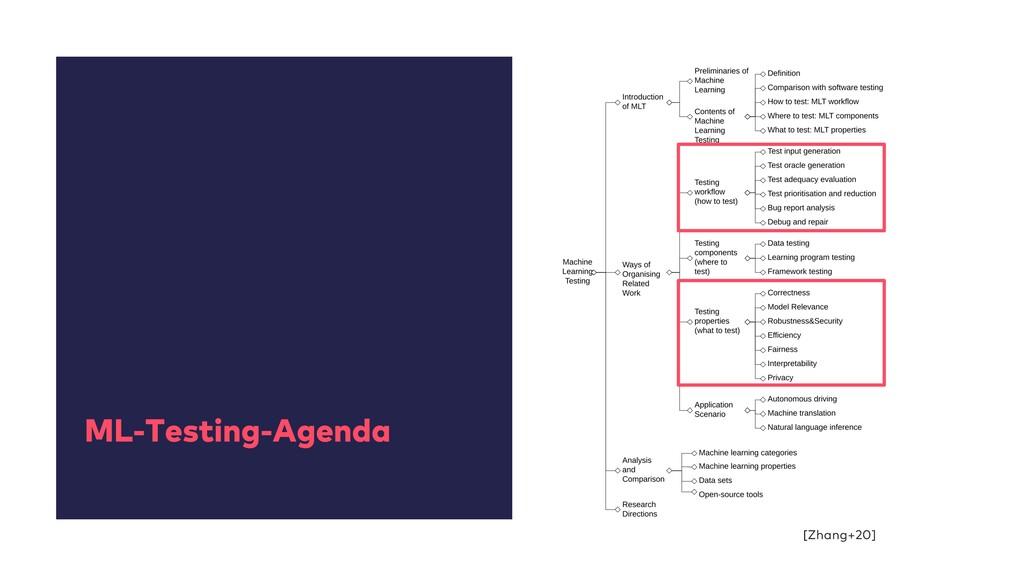 ML-Testing-Agenda [Zhang+20]