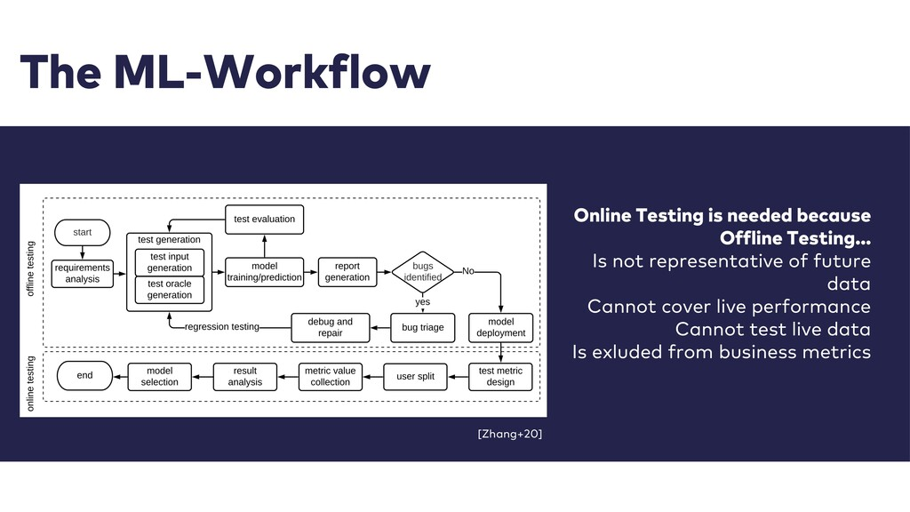 The ML-Workflow Online Testing is needed becaus...