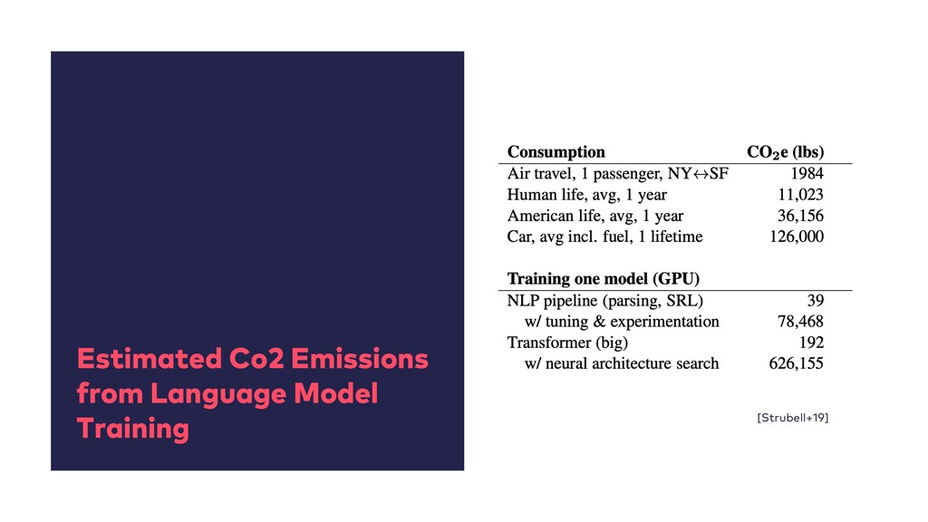 Estimated Co2 Emissions from Language Model Tra...