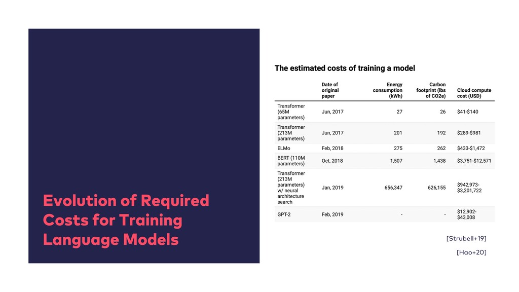 Evolution of Required Costs for Training Langua...