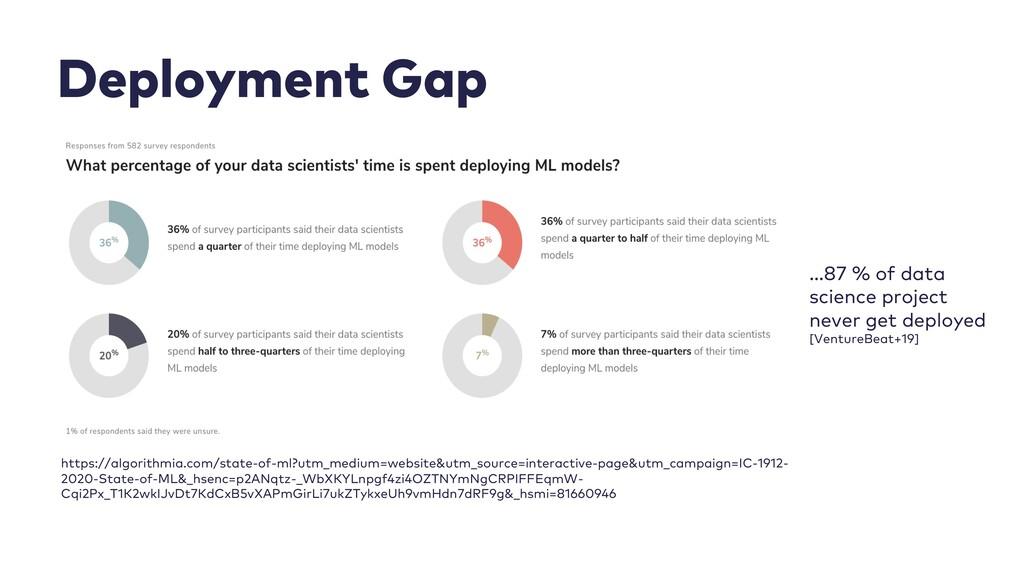 Deployment Gap https://algorithmia.com/state-of...