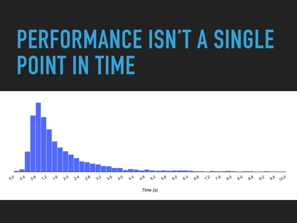 PERFORMANCE ISN'T A SINGLE POINT IN TIME
