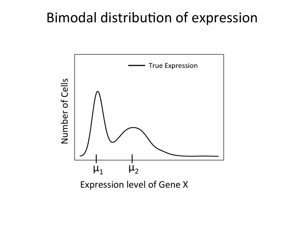 Bimodal distribu=on of expression Number of Cel...