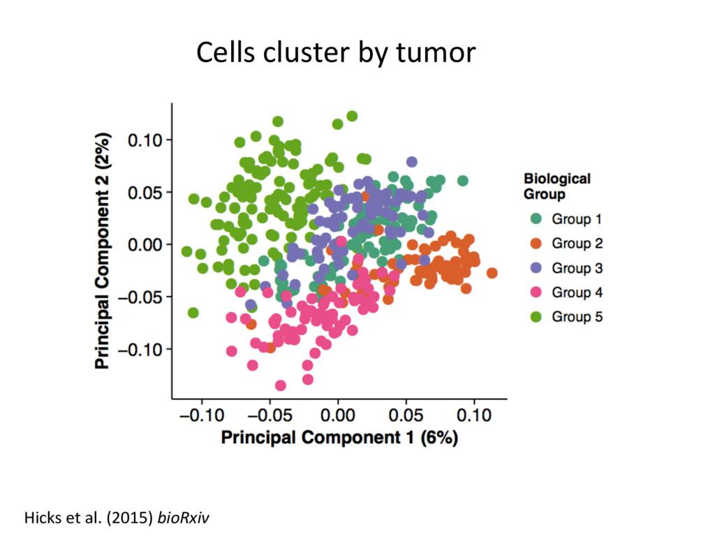 Cells cluster by tumor Hicks et al. (2015) bioR...