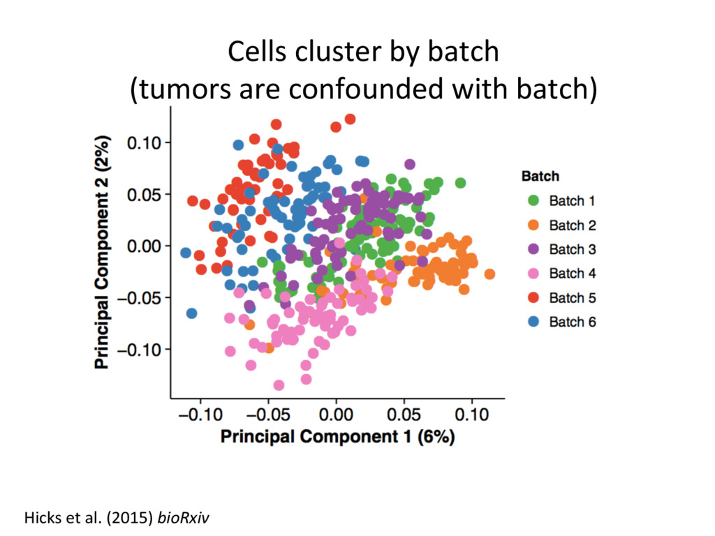 Cells cluster by batch (tumors are confounded w...