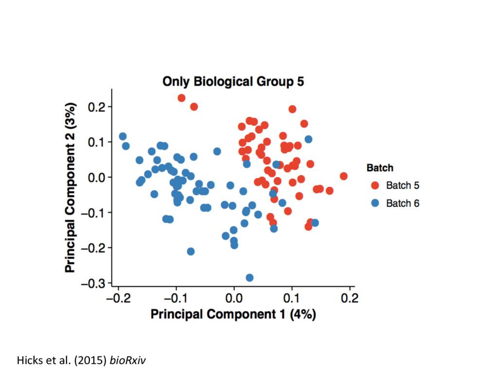 Hicks et al. (2015) bioRxiv